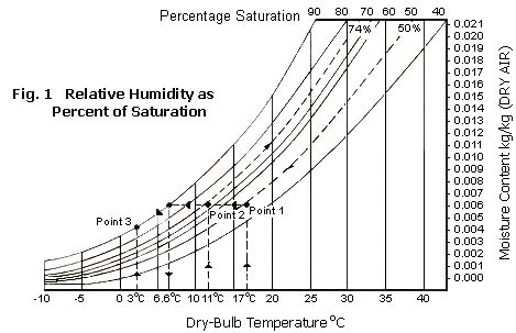 Relative Humidity as Percent of Saturation