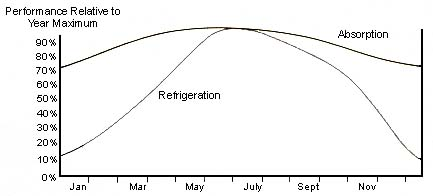 Comparative Performance of Desiccant and Refrigerant Dryers
